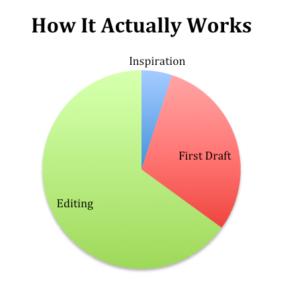 writing novel actual graph new