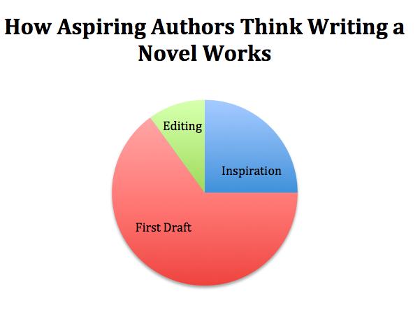 writing novel aspiring new graph